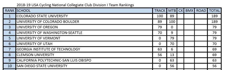 2018-2019 Club Team National Omnium